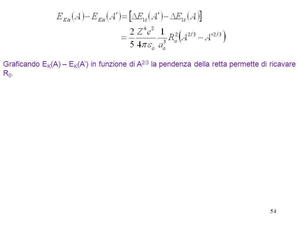 53 Il nucleo sferico non puntiforme cambia i livelli di - La variazione di energia fra un nucleo sferico ed uno puntiforme per la funzione donda elett