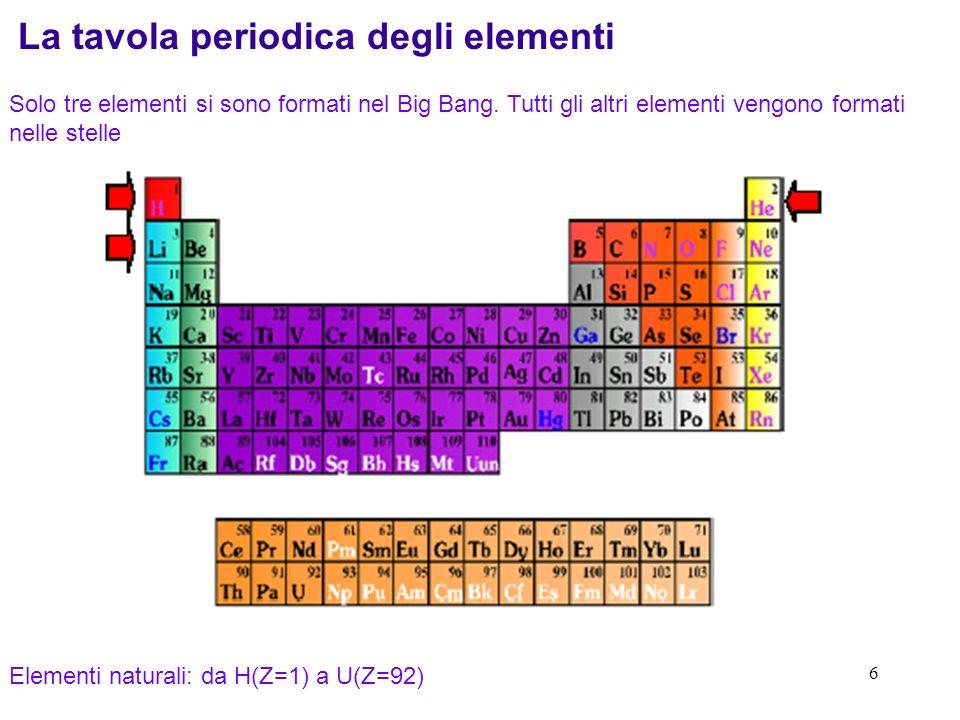 6 La tavola periodica degli elementi Solo tre elementi si sono formati nel Big Bang.