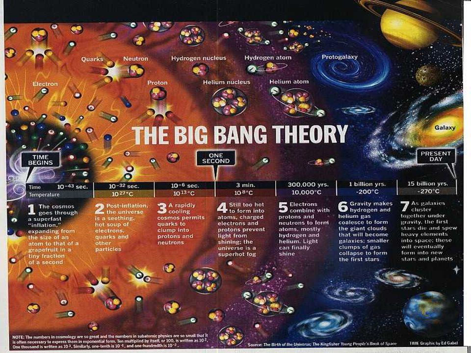 6 La tavola periodica degli elementi Solo tre elementi si sono formati nel Big Bang. Tutti gli altri elementi vengono formati nelle stelle Elementi na