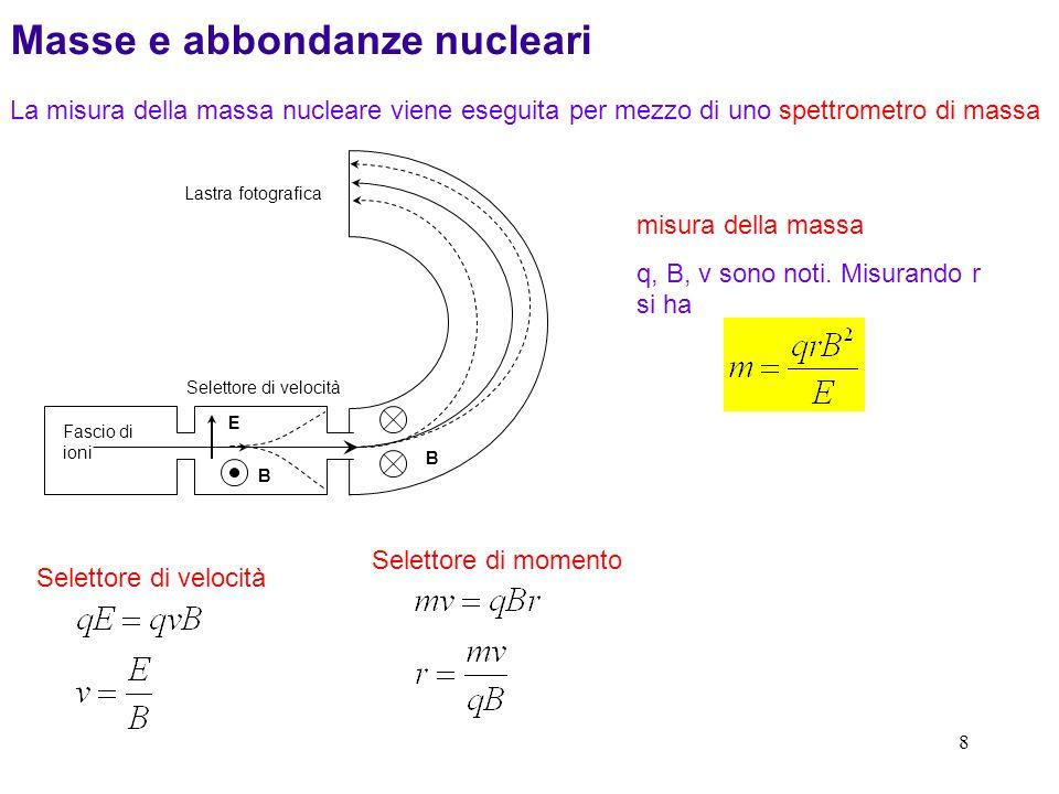 8 Masse e abbondanze nucleari La misura della massa nucleare viene eseguita per mezzo di uno spettrometro di massa Fascio di ioni Lastra fotografica Selettore di velocità E B B misura della massa q, B, v sono noti.