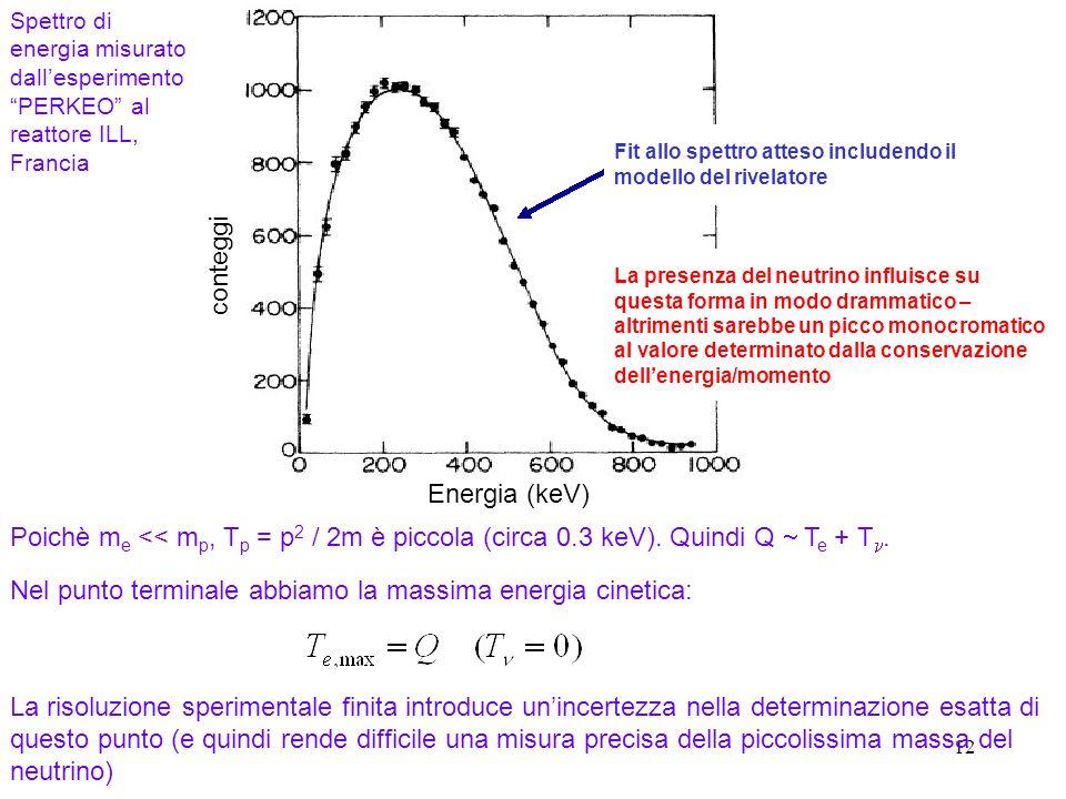 12 Spettro di energia misurato dallesperimento PERKEO al reattore ILL, Francia Fit allo spettro atteso includendo il modello del rivelatore La presenza del neutrino influisce su questa forma in modo drammatico – altrimenti sarebbe un picco monocromatico al valore determinato dalla conservazione dellenergia/momento Nel punto terminale abbiamo la massima energia cinetica: Poichè m e << m p, T p = p 2 / 2m è piccola (circa 0.3 keV).