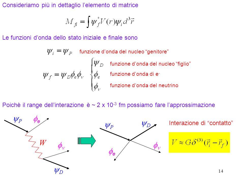 14 Consideriamo più in dettaglio lelemento di matrice Le funzioni donda dello stato iniziale e finale sono funzione donda del nucleo genitore funzione donda del nucleo figlio funzione donda di e - funzione donda del neutrino Poichè il range dellinterazione è 2 x 10 -3 fm possiamo fare lapprossimazione P W D e P e D Interazione di contatto