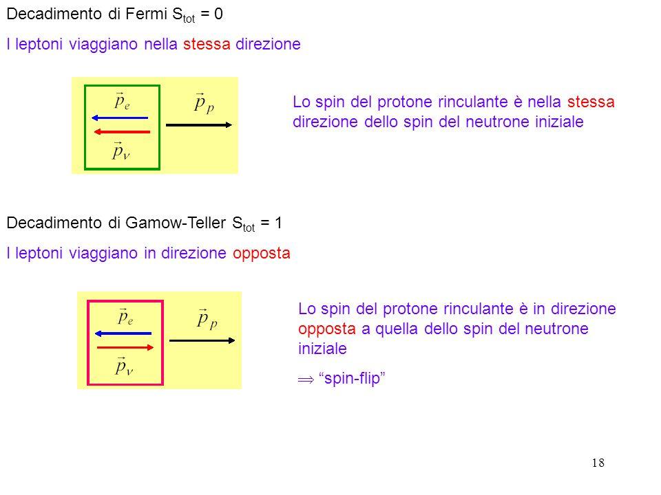 18 Decadimento di Fermi S tot = 0 I leptoni viaggiano nella stessa direzione Lo spin del protone rinculante è nella stessa direzione dello spin del neutrone iniziale Decadimento di Gamow-Teller S tot = 1 I leptoni viaggiano in direzione opposta Lo spin del protone rinculante è in direzione opposta a quella dello spin del neutrone iniziale spin-flip