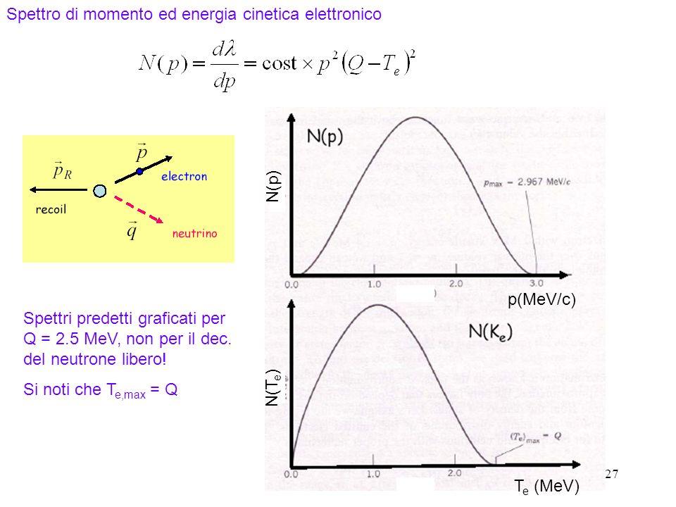 27 Spettro di momento ed energia cinetica elettronico Spettri predetti graficati per Q = 2.5 MeV, non per il dec. del neutrone libero! Si noti che T e