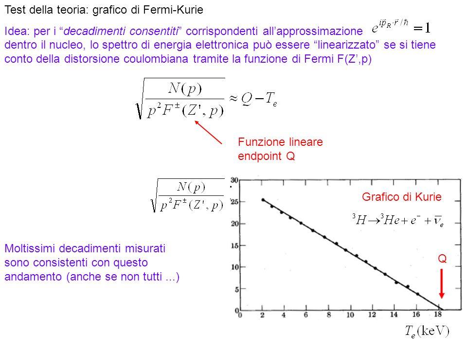 30 Test della teoria: grafico di Fermi-Kurie Idea: per i decadimenti consentiti corrispondenti allapprossimazione dentro il nucleo, lo spettro di energia elettronica può essere linearizzato se si tiene conto della distorsione coulombiana tramite la funzione di Fermi F(Z,p) Funzione lineare endpoint Q Moltissimi decadimenti misurati sono consistenti con questo andamento (anche se non tutti...) Grafico di Kurie Q