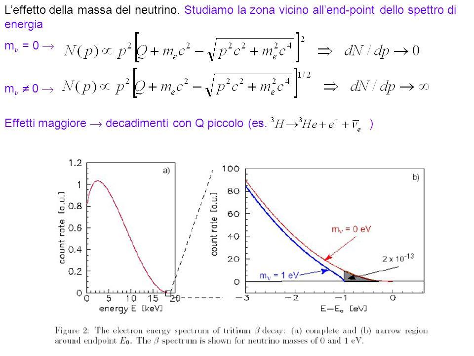 31 Leffetto della massa del neutrino. Studiamo la zona vicino allend-point dello spettro di energia m = 0 m 0 Effetti maggiore decadimenti con Q picco