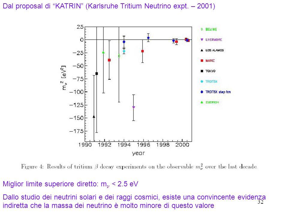 32 Dal proposal di KATRIN (Karlsruhe Tritium Neutrino expt. – 2001) Miglior limite superiore diretto: m < 2.5 eV Dallo studio dei neutrini solari e de
