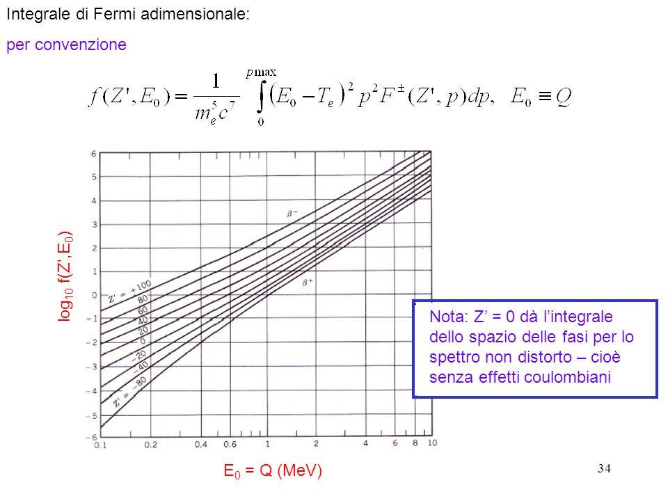 34 Integrale di Fermi adimensionale: per convenzione Nota: Z = 0 dà lintegrale dello spazio delle fasi per lo spettro non distorto – cioè senza effetti coulombiani E 0 = Q (MeV) log 10 f(Z,E 0 )