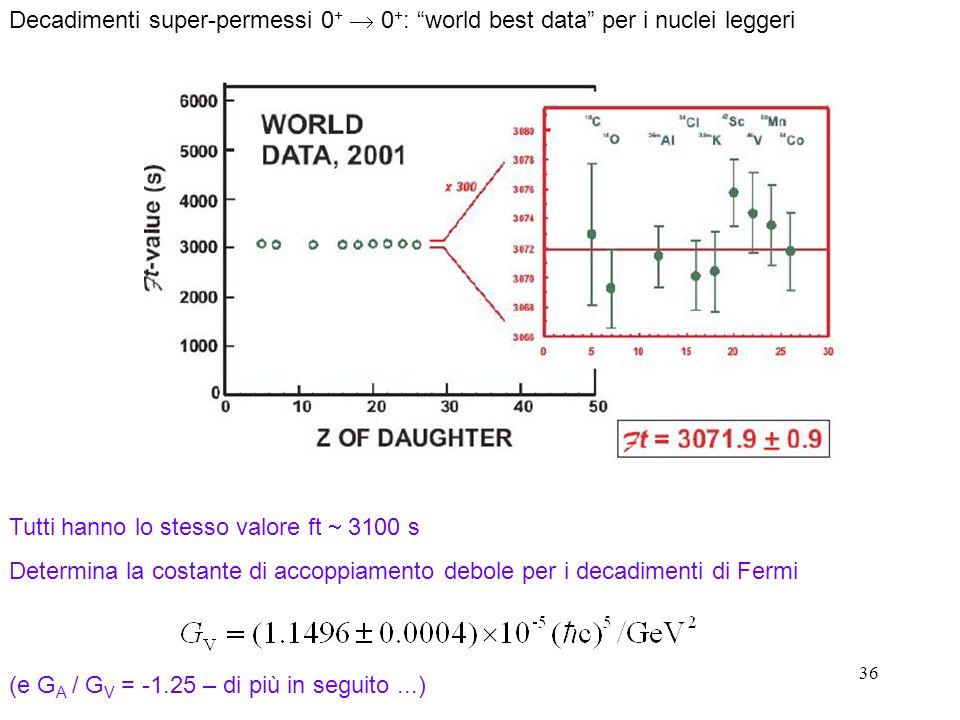 36 Decadimenti super-permessi 0 + 0 + : world best data per i nuclei leggeri Tutti hanno lo stesso valore ft 3100 s Determina la costante di accoppiamento debole per i decadimenti di Fermi (e G A / G V = -1.25 – di più in seguito...)