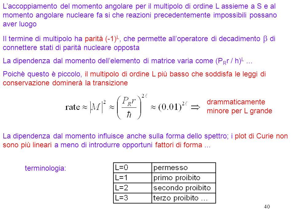 40 Laccoppiamento del momento angolare per il multipolo di ordine L assieme a S e al momento angolare nucleare fa si che reazioni precedentemente impossibili possano aver luogo Il termine di multipolo ha parità (-1) L, che permette alloperatore di decadimento di connettere stati di parità nucleare opposta La dipendenza dal momento dellelemento di matrice varia come (P R r / h) L...