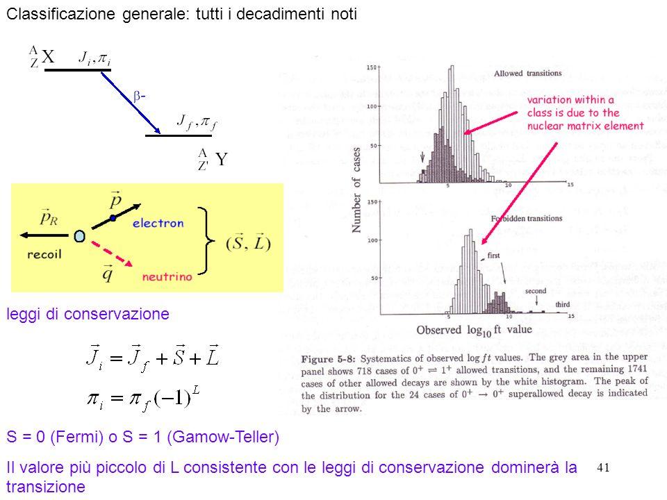 41 Classificazione generale: tutti i decadimenti noti S = 0 (Fermi) o S = 1 (Gamow-Teller) Il valore più piccolo di L consistente con le leggi di conservazione dominerà la transizione leggi di conservazione