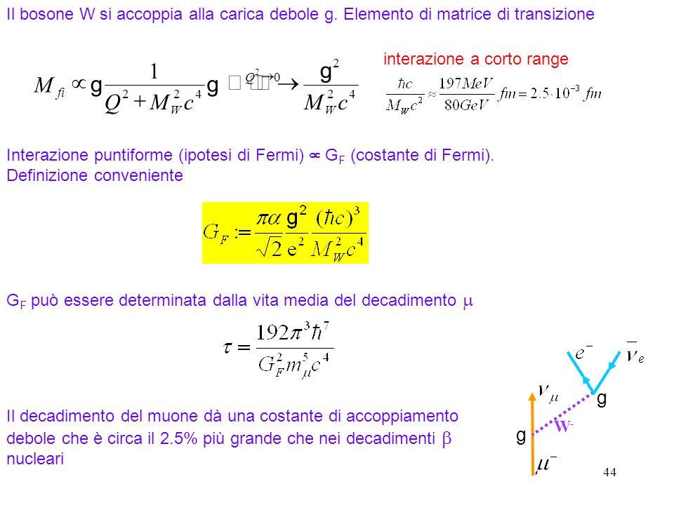 44 42 2 0 422 2 1 cMcMQ M W Q W fi g gg interazione a corto range W-W- g g Il bosone W si accoppia alla carica debole g. Elemento di matrice di transi