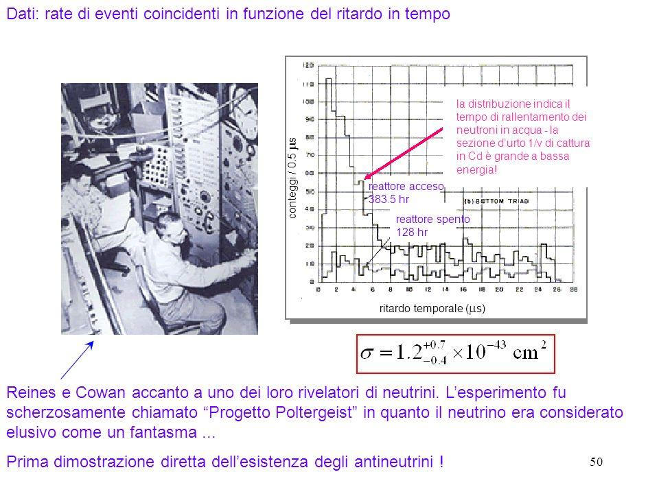 50 Dati: rate di eventi coincidenti in funzione del ritardo in tempo reattore acceso 383.5 hr reattore spento 128 hr la distribuzione indica il tempo di rallentamento dei neutroni in acqua - la sezione durto 1/v di cattura in Cd è grande a bassa energia.