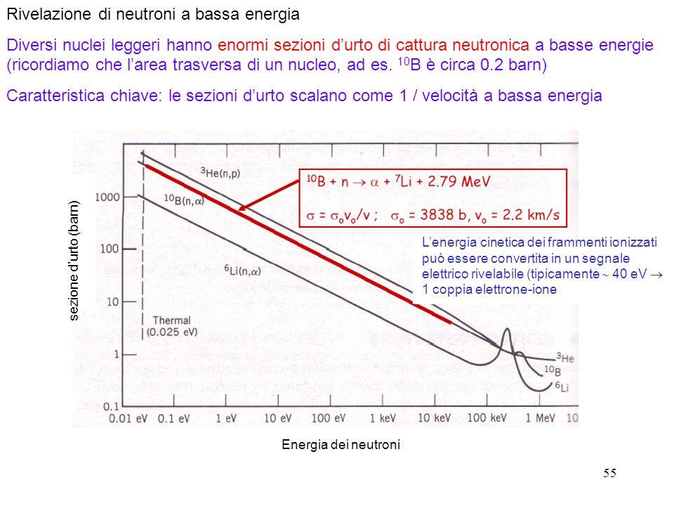 55 Rivelazione di neutroni a bassa energia Diversi nuclei leggeri hanno enormi sezioni durto di cattura neutronica a basse energie (ricordiamo che larea trasversa di un nucleo, ad es.