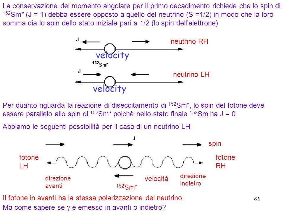 68 La conservazione del momento angolare per il primo decadimento richiede che lo spin di 152 Sm* (J = 1) debba essere opposto a quello del neutrino (S =1/2) in modo che la loro somma dia lo spin dello stato iniziale pari a 1/2 (lo spin dellelettrone) neutrino RH neutrino LH Per quanto riguarda la reazione di diseccitamento di 152 Sm*, lo spin del fotone deve essere parallelo allo spin di 152 Sm* poichè nello stato finale 152 Sm ha J = 0.