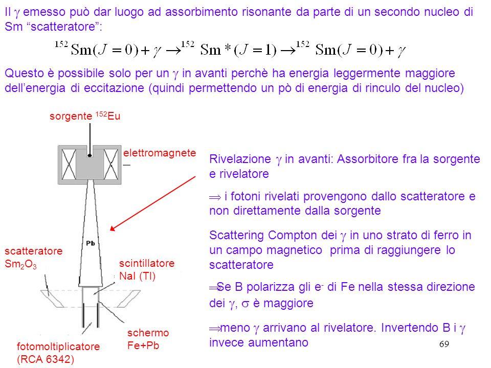 69 Rivelazione in avanti: Assorbitore fra la sorgente e rivelatore i fotoni rivelati provengono dallo scatteratore e non direttamente dalla sorgente Scattering Compton dei in uno strato di ferro in un campo magnetico prima di raggiungere lo scatteratore Se B polarizza gli e - di Fe nella stessa direzione dei, è maggiore meno arrivano al rivelatore.