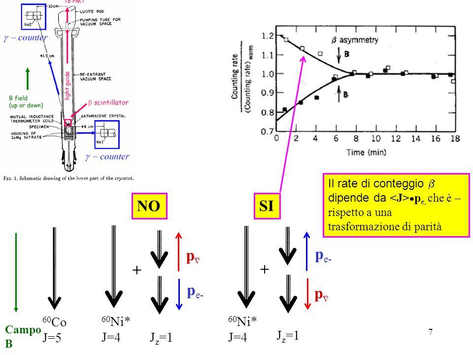 7 + + 60 Co J=5 60 Ni* J=4 60 Ni* J=4 J z =1 pvpv pvpv p e- SI NO Il rate di conteggio dipende da p e, che è – rispetto a una trasformazione di parità Campo B