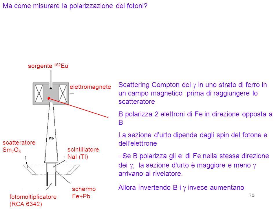 70 Scattering Compton dei in uno strato di ferro in un campo magnetico prima di raggiungere lo scatteratore B polarizza 2 elettroni di Fe in direzione opposta a B La sezione durto dipende dagli spin del fotone e dellelettrone Se B polarizza gli e - di Fe nella stessa direzione dei, la sezione durto è maggiore e meno arrivano al rivelatore.