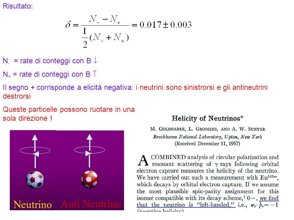 71 Risultato: N - = rate di conteggi con B N + = rate di conteggi con B Il segno + corrisponde a elicità negativa: i neutrini sono sinistrorsi e gli antineutrini destrorsi Queste particelle possono ruotare in una sola direzione !