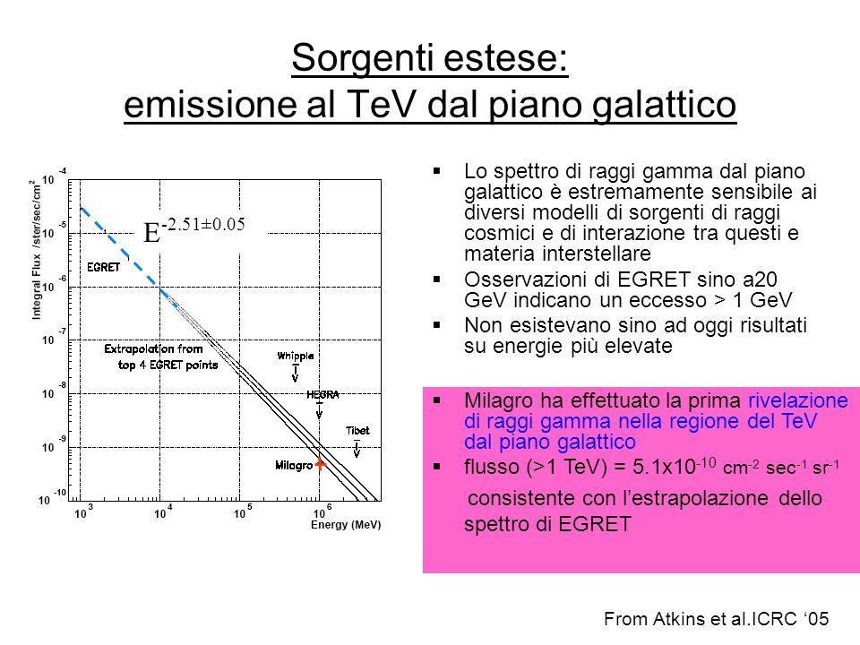 Sorgenti estese: emissione al TeV dal piano galattico Lo spettro di raggi gamma dal piano galattico è estremamente sensibile ai diversi modelli di sor