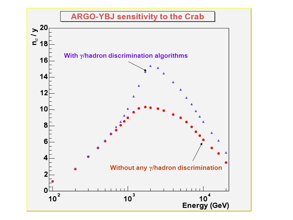Without any /hadron discrimination With /hadron discrimination algorithms