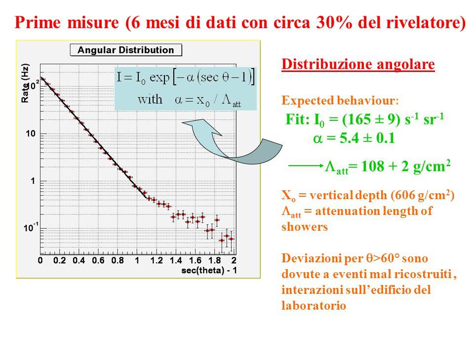 Fit: I 0 = (165 ± 9) s -1 sr -1 = 5.4 ± 0.1 att = 108 + 2 g/cm 2 Distribuzione angolare Expected behaviour: X o = vertical depth (606 g/cm 2 ) att = a