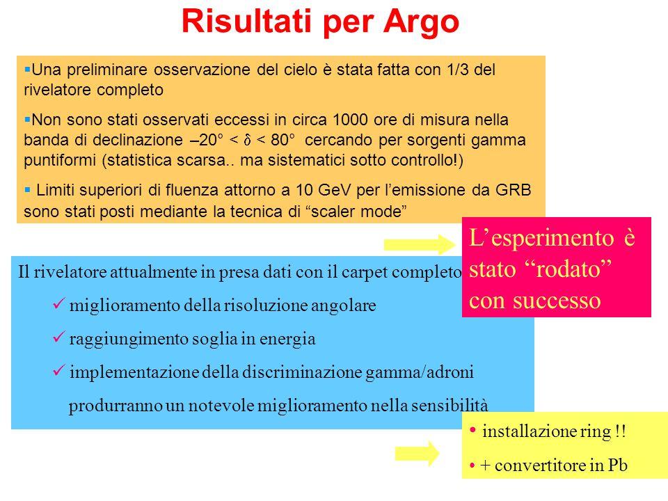 Risultati per Argo Una preliminare osservazione del cielo è stata fatta con 1/3 del rivelatore completo Non sono stati osservati eccessi in circa 1000