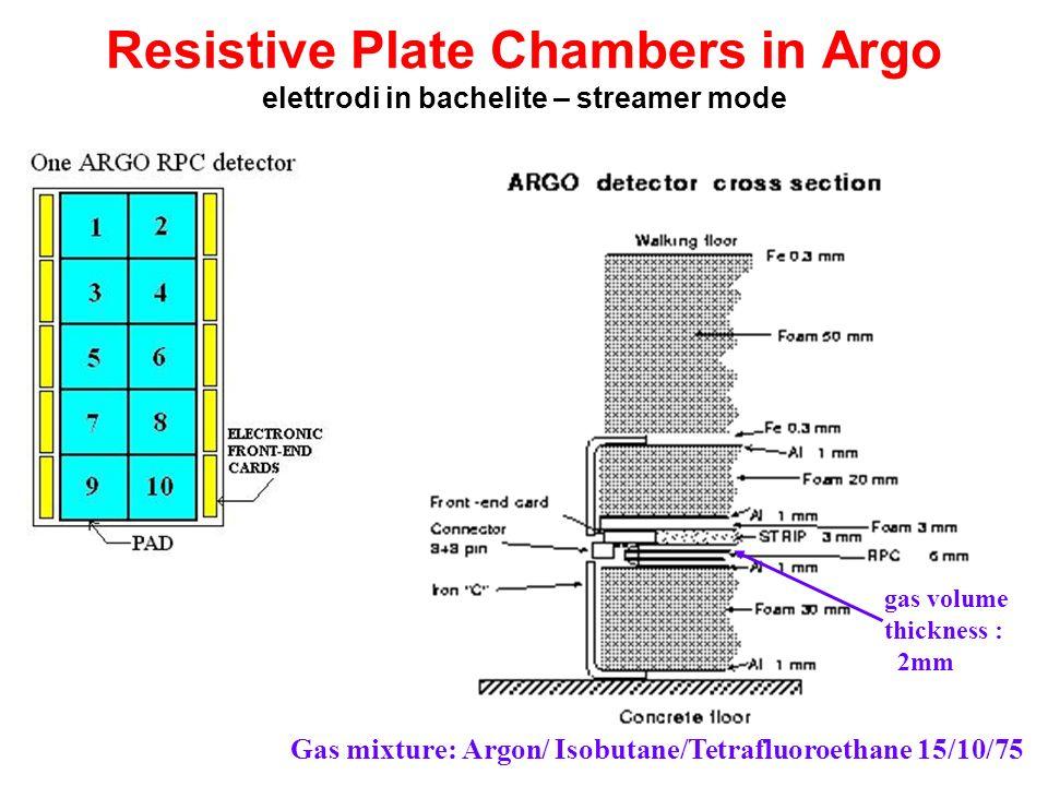Resistive Plate Chambers in Argo elettrodi in bachelite – streamer mode gas volume thickness : 2mm Gas mixture: Argon/ Isobutane/Tetrafluoroethane 15/