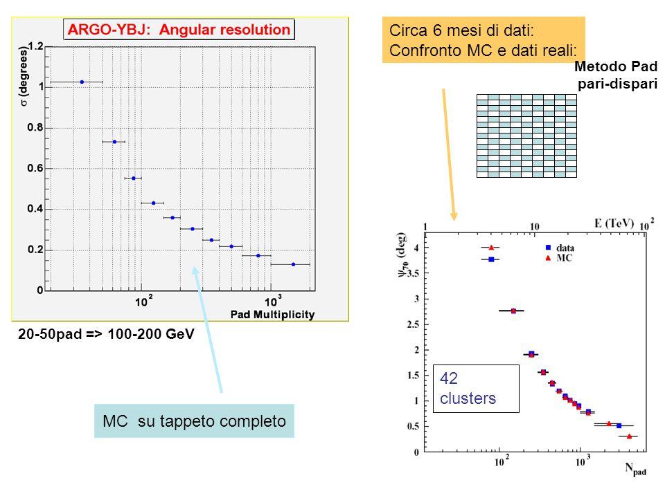 20-50pad => 100-200 GeV 42 clusters Circa 6 mesi di dati: Confronto MC e dati reali: MC su tappeto completo Metodo Pad pari-dispari
