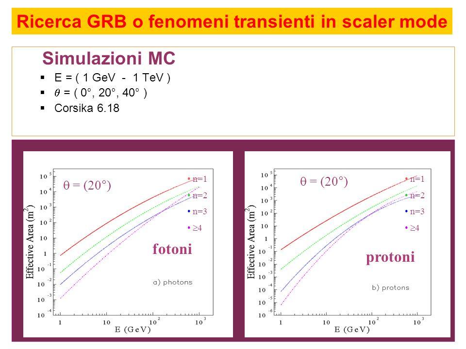 Simulazioni MC E = ( 1 GeV - 1 TeV ) = ( 0°, 20°, 40° ) Corsika 6.18 fotoni protoni n=1 n=2 n=3 4 n=1 n=2 n=3 4 = (20°) Ricerca GRB o fenomeni transie