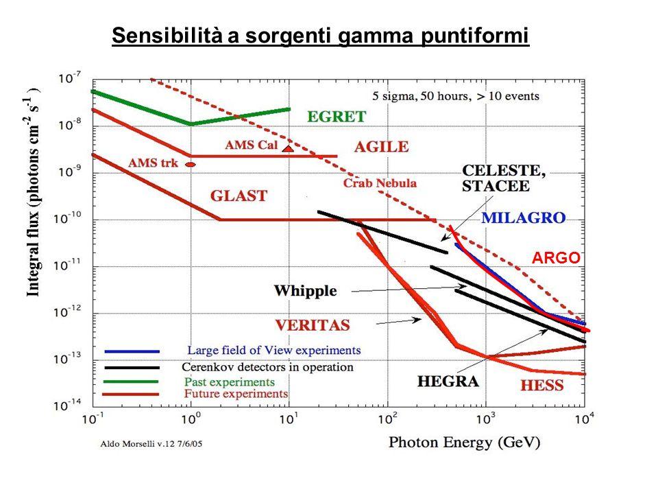 Sensibilità a sorgenti gamma puntiformi ARGO