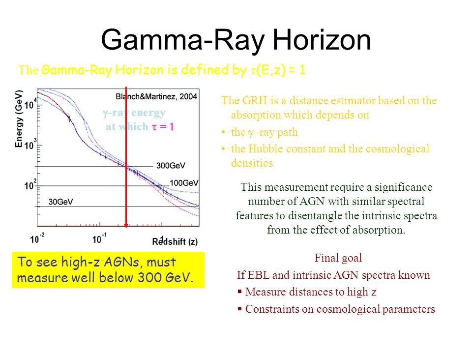 Gamma-Ray Horizon To see high-z AGNs, must measure well below 300 GeV.