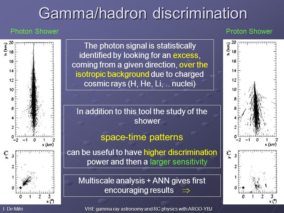 I. De Mitri VHE gamma ray astronomy and RC physics with ARGO-YBJ Gamma/hadron discrimination Photon ShowerProton Shower The photon signal is statistic