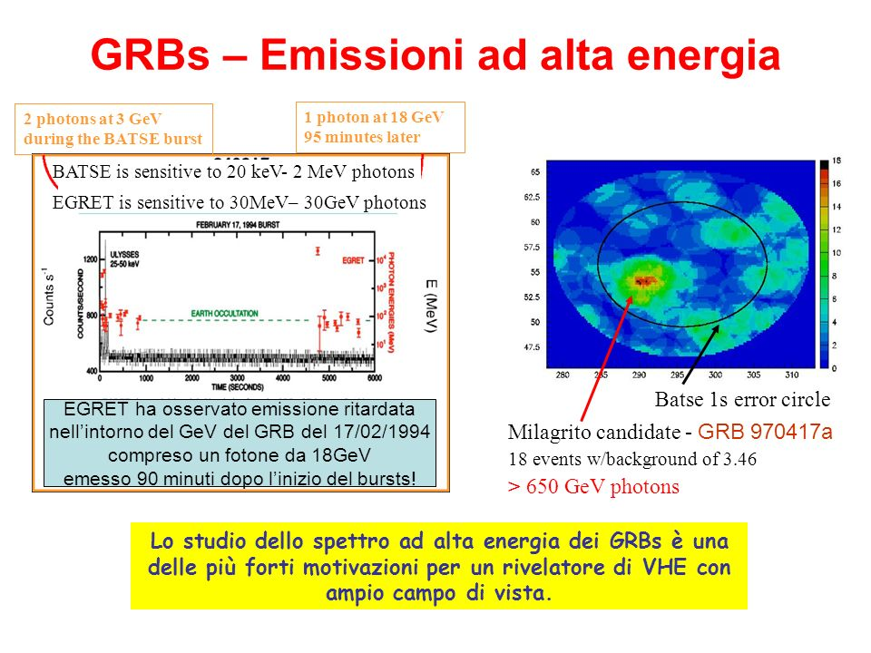 GRBs – Emissioni ad alta energia Batse 1s error circle Milagrito candidate - GRB 970417a 18 events w/background of 3.46 > 650 GeV photons 2 photons at 3 GeV during the BATSE burst 1 photon at 18 GeV 95 minutes later Earth occultation Lo studio dello spettro ad alta energia dei GRBs è una delle più forti motivazioni per un rivelatore di VHE con ampio campo di vista.