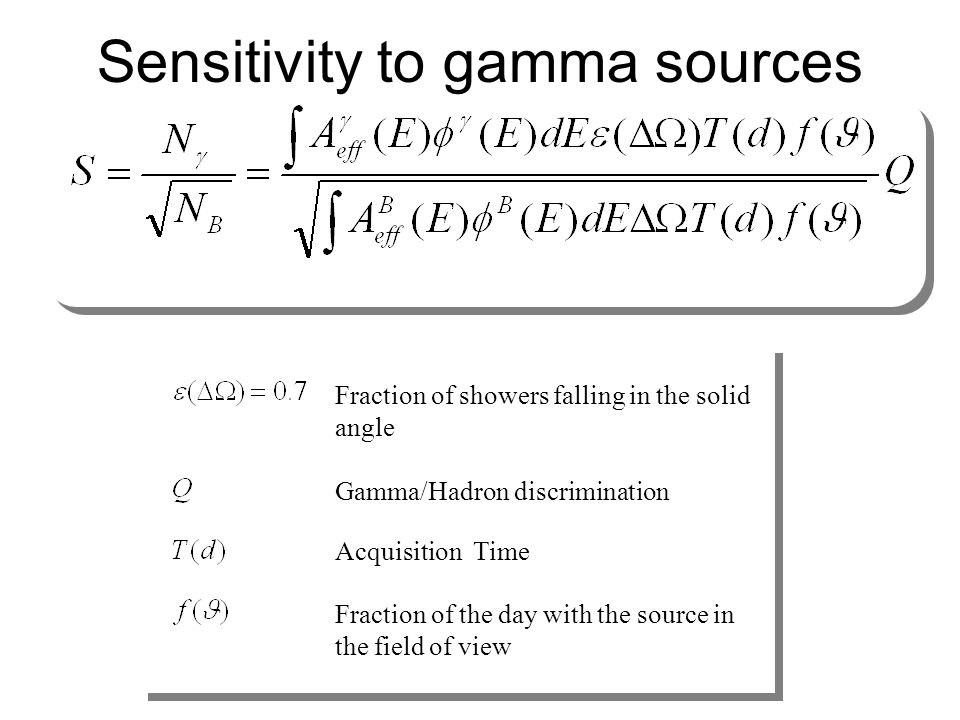 Fraction of showers falling in the solid angle Gamma/Hadron discrimination Acquisition Time Fraction of the day with the source in the field of view S
