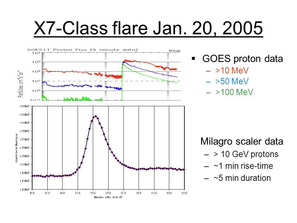 X7-Class flare Jan. 20, 2005 GOES proton data –>10 MeV –>50 MeV –>100 MeV Milagro scaler data –> 10 GeV protons –~1 min rise-time –~5 min duration