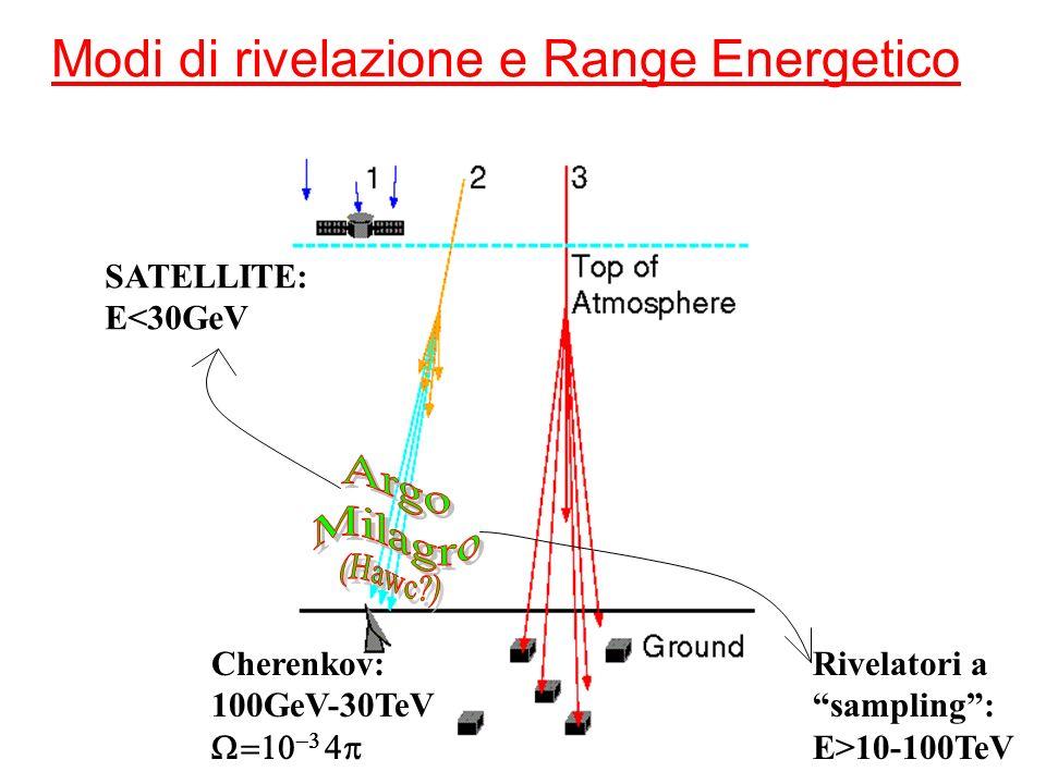 Modi di rivelazione e Range Energetico SATELLITE: E<30GeV Cherenkov: 100GeV-30TeV Rivelatori a sampling: E>10-100TeV