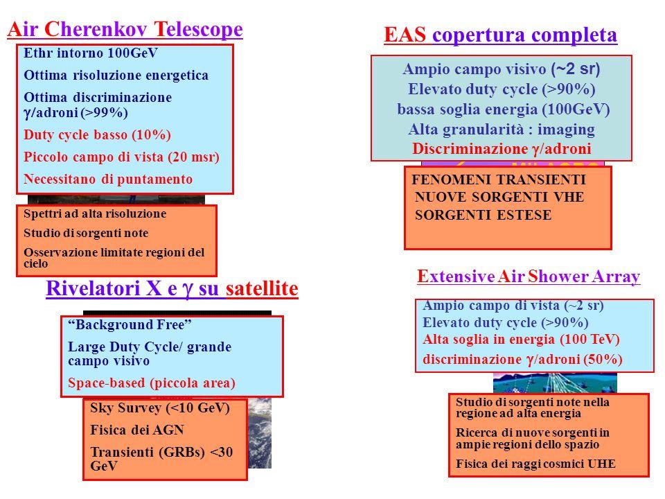 Extensive Air Shower Array Ethr intorno 100GeV Ottima risoluzione energetica Ottima discriminazione adroni (>99%) Duty cycle basso (10%) Piccolo campo