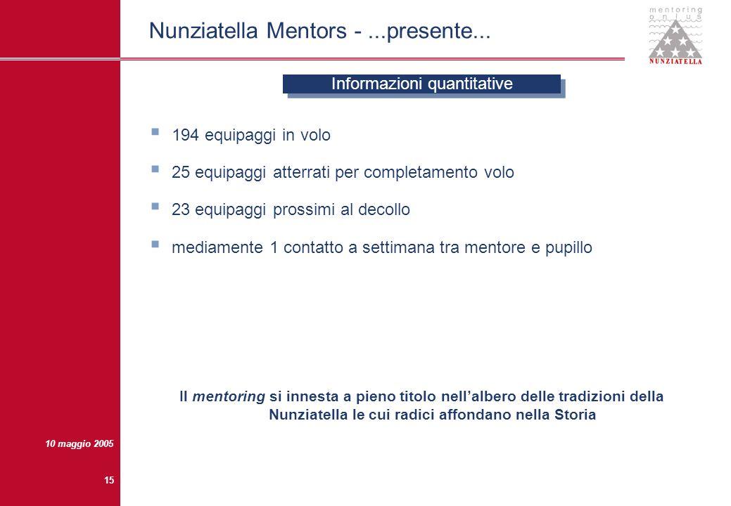 10 maggio 2005 14 Nunziatella Mentors -...presente... - Aeronautica civile - Agronomi - Architetti - Avvocati, Notai, Magistrati - Bancari e operatori