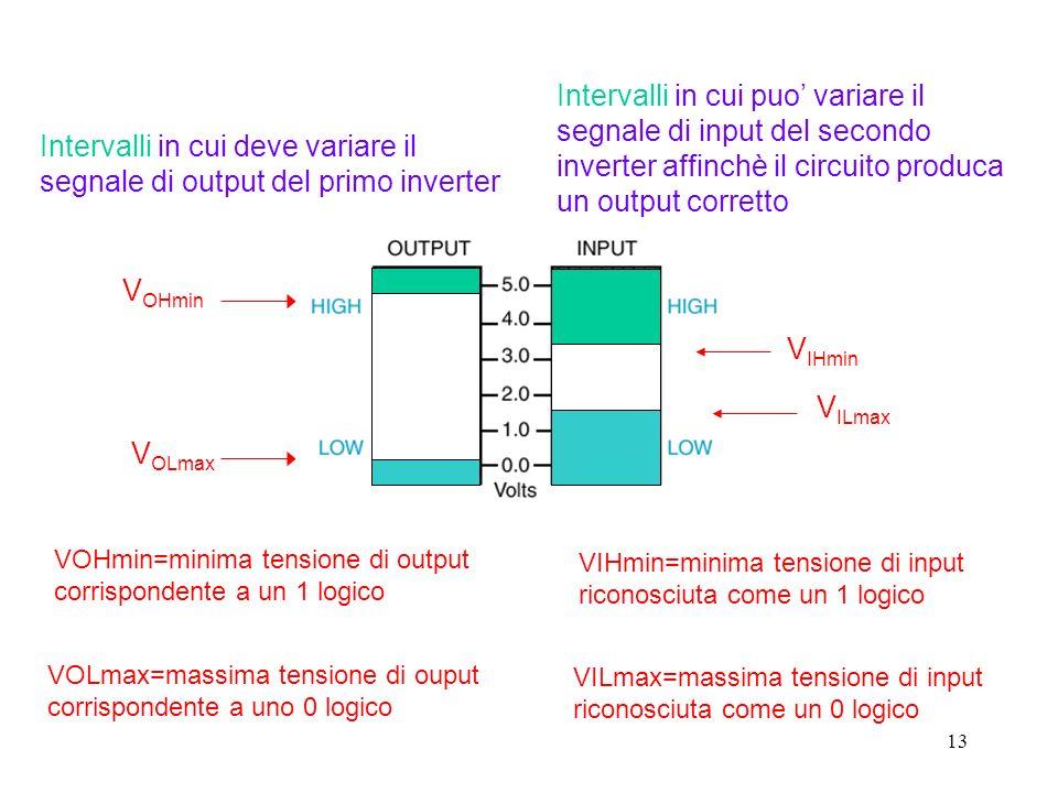 13 V ILmax V IHmin V OLmax V OHmin Intervalli in cui puo variare il segnale di input del secondo inverter affinchè il circuito produca un output corretto Intervalli in cui deve variare il segnale di output del primo inverter VIHmin=minima tensione di input riconosciuta come un 1 logico VILmax=massima tensione di input riconosciuta come un 0 logico VOHmin=minima tensione di output corrispondente a un 1 logico VOLmax=massima tensione di ouput corrispondente a uno 0 logico