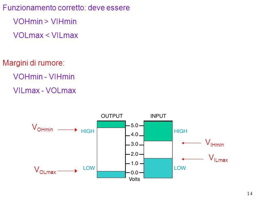 14 Funzionamento corretto: deve essere VOHmin > VIHmin VOLmax < VILmax Margini di rumore: VOHmin - VIHmin VILmax - VOLmax V ILmax V IHmin V OLmax V OHmin
