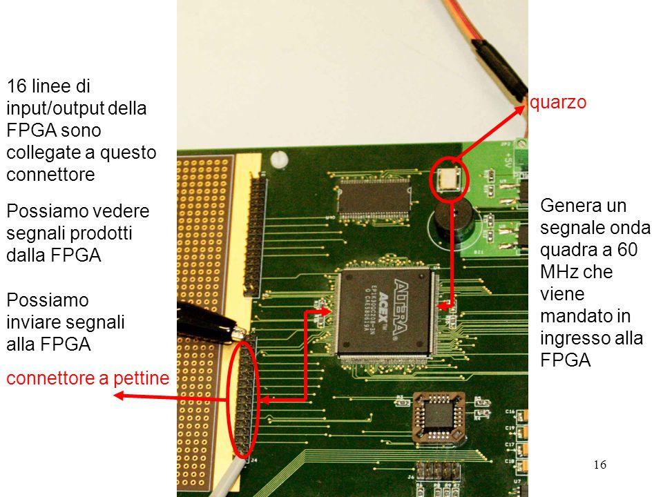 16 quarzo connettore a pettine Genera un segnale onda quadra a 60 MHz che viene mandato in ingresso alla FPGA 16 linee di input/output della FPGA sono collegate a questo connettore Possiamo inviare segnali alla FPGA Possiamo vedere segnali prodotti dalla FPGA