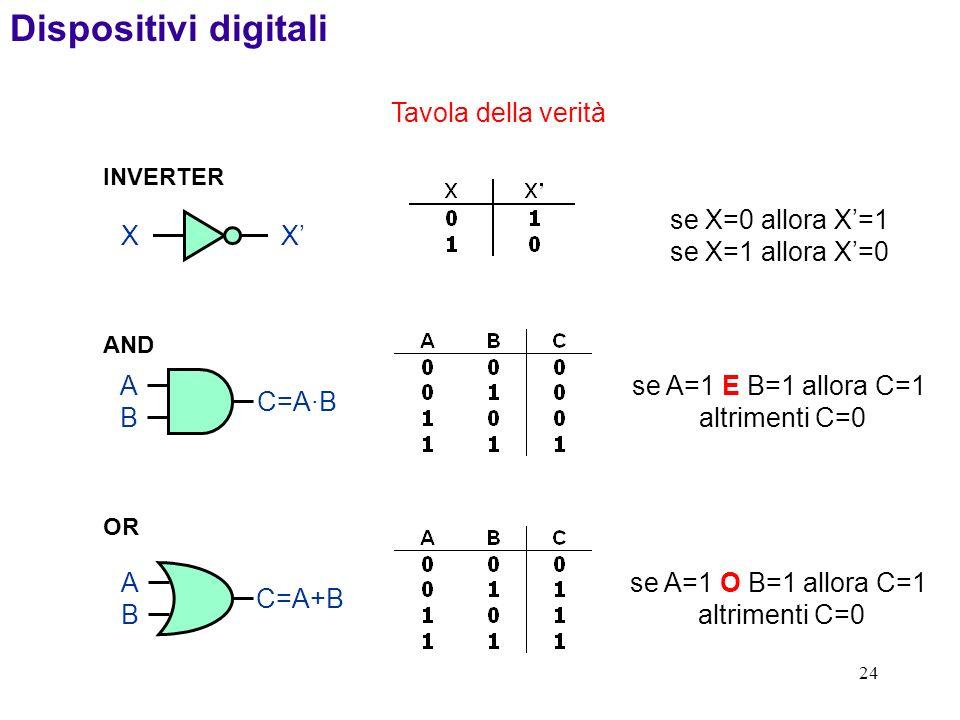 24 INVERTER XX se X=0 allora X=1 se X=1 allora X=0 OR ABAB C=A+B se A=1 O B=1 allora C=1 altrimenti C=0 ABAB C=A·B se A=1 E B=1 allora C=1 altrimenti C=0 AND Dispositivi digitali Tavola della verità