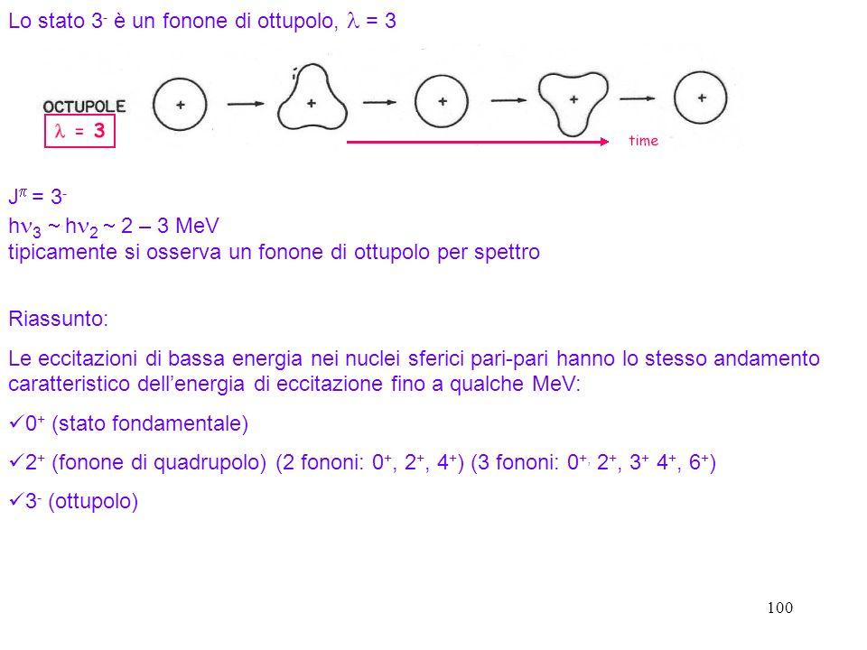 100 Lo stato 3 - è un fonone di ottupolo, = 3 J = 3 - h 3 h 2 2 – 3 MeV tipicamente si osserva un fonone di ottupolo per spettro Riassunto: Le eccitaz