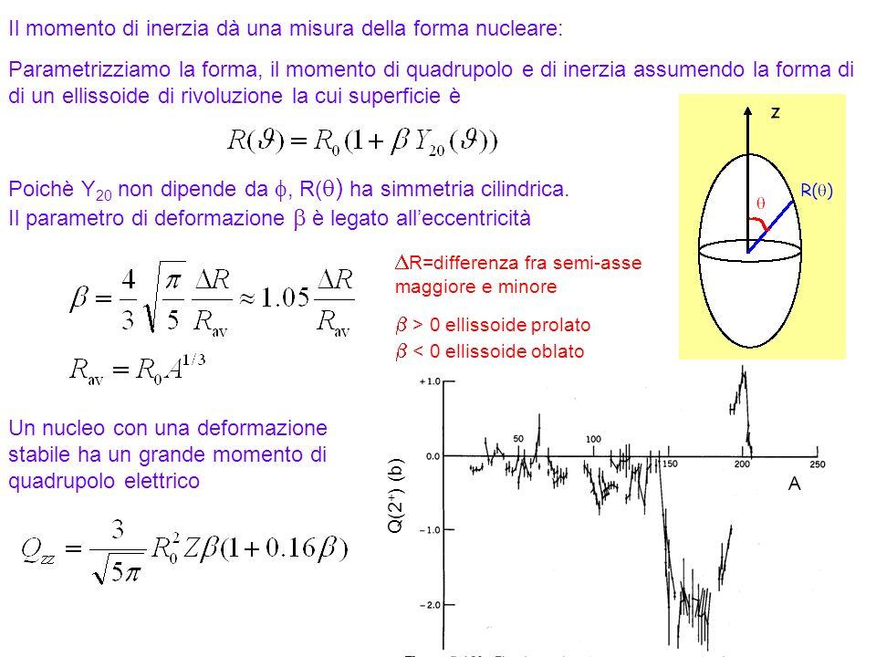 103 Il momento di inerzia dà una misura della forma nucleare: Parametrizziamo la forma, il momento di quadrupolo e di inerzia assumendo la forma di di