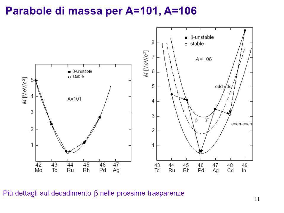 11 Parabole di massa per A=101, A=106 Più dettagli sul decadimento nelle prossime trasparenze