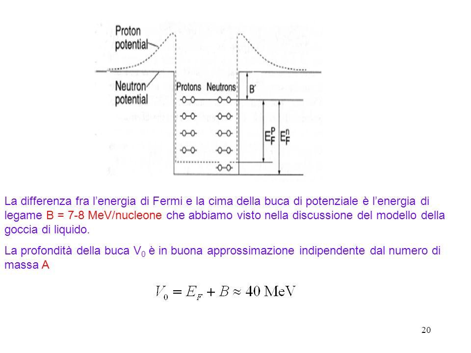 20 La differenza fra lenergia di Fermi e la cima della buca di potenziale è lenergia di legame B = 7-8 MeV/nucleone che abbiamo visto nella discussion