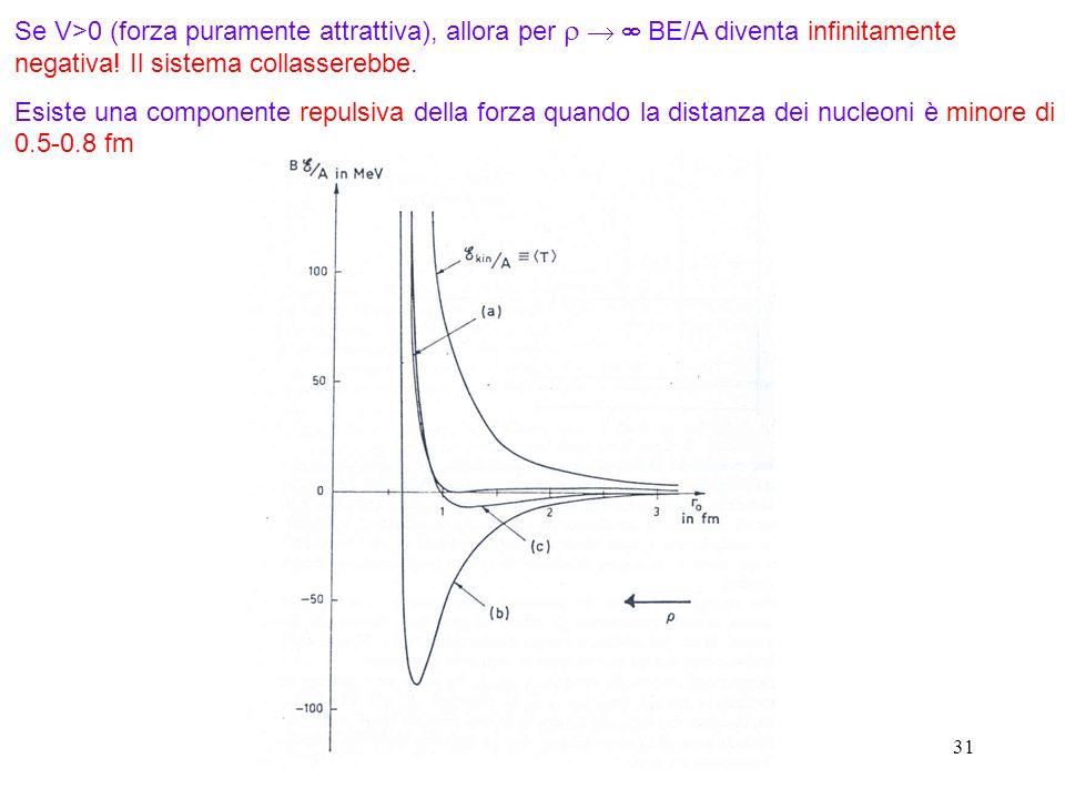 31 Se V>0 (forza puramente attrattiva), allora per BE/A diventa infinitamente negativa! Il sistema collasserebbe. Esiste una componente repulsiva dell