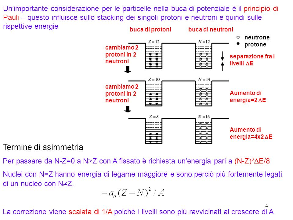 4 Termine di asimmetria Per passare da N-Z=0 a N>Z con A fissato è richiesta unenergia pari a (N-Z) 2 E/8 Nuclei con N=Z hanno energia di legame maggi