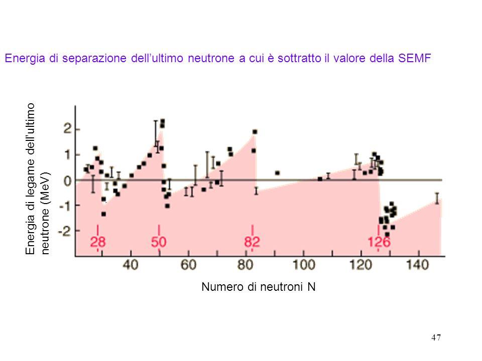 47 Z Numero di neutroni N Energia di separazione dellultimo neutrone a cui è sottratto il valore della SEMF Energia di legame dellultimo neutrone (MeV